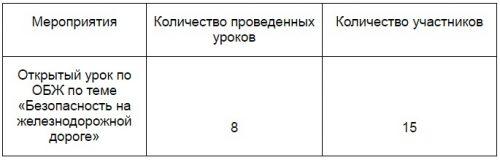 информация о количестве проведенных уроков ОБЖ и участниках